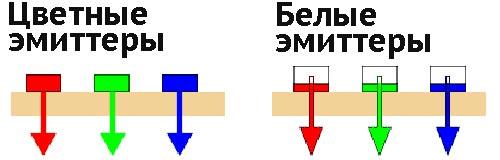 Варианты формирования цветовой структуры OLED