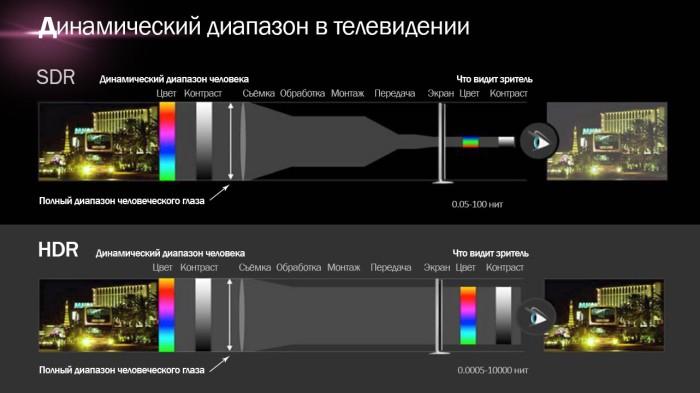HDR Широкий динамический диапазон