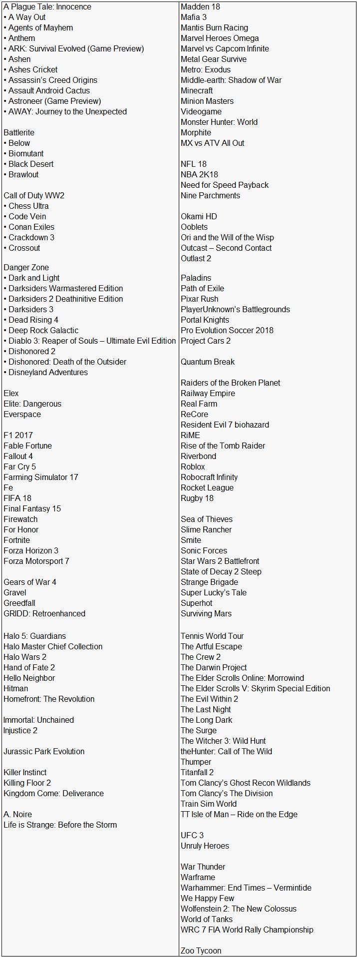 Список игр 4K HDR для Xbox One X