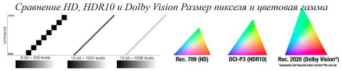 Отличие HDR10 от Dolby Vision
