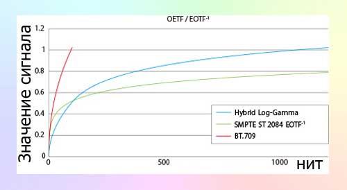 Hybrid Log Gamma - стандарт HDR