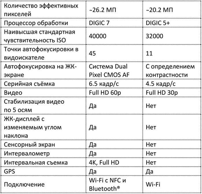 6D-Mark-II и EOS 6D отличия (таблица)