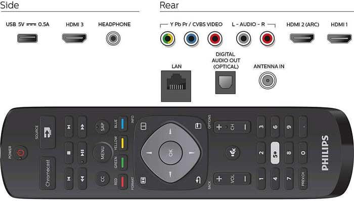 Телевизоры Philips PFL5922 интерфейсы
