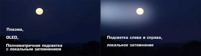 Подсветка слева и справа