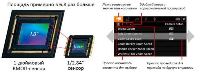 Canon Legria GX10 процессор, зум
