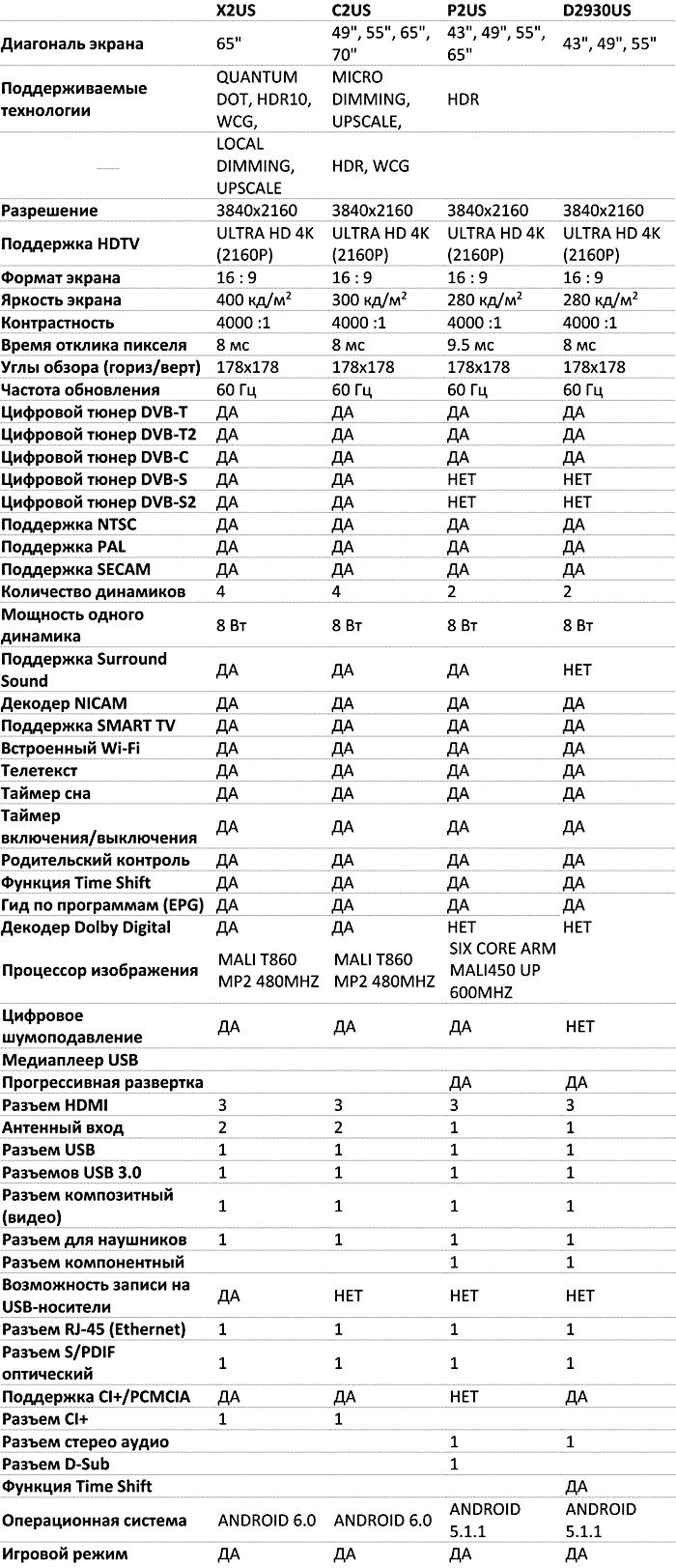 Отличия телевизоров TCL UHD 2017 года. Таблица