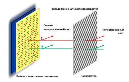 Поляризованный световой поток на ЖК-матрицу