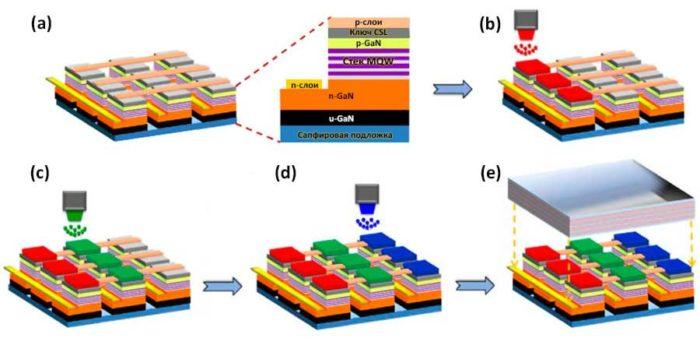 Структура MicroLED