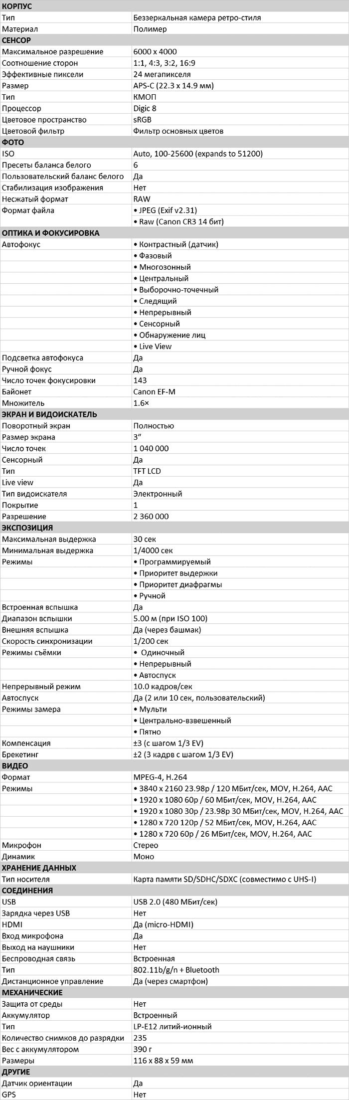 Характеристики EOS M50