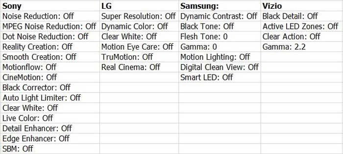 Расширенные настройки для ТВ различных брэндов