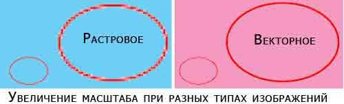 вектор представляет собой метаописание объекта