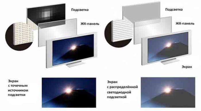 Отличие LED от LCD и преимущества светодиодной подсветки