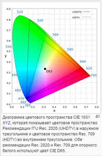 Диаграмма восприятия цветов