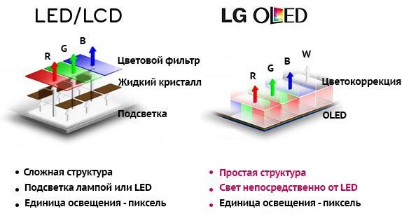 Как формируется цвет в LCD и OLED телевизорах