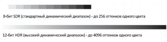 Samsung SUHD предлагали подлинный 4K HDR