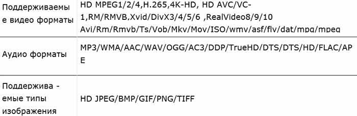 Приставка MX PLUS Pro поддерживаемые форматы