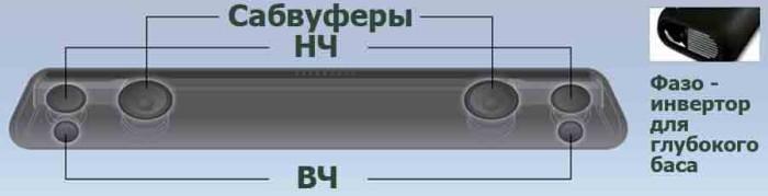 Расположение динамиков в YAS-106