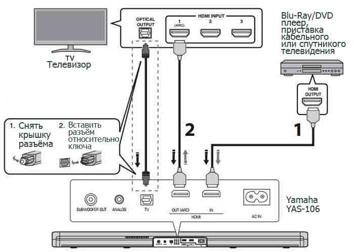 Подключение Yamaha YAS-106 к внешней аппаратуре