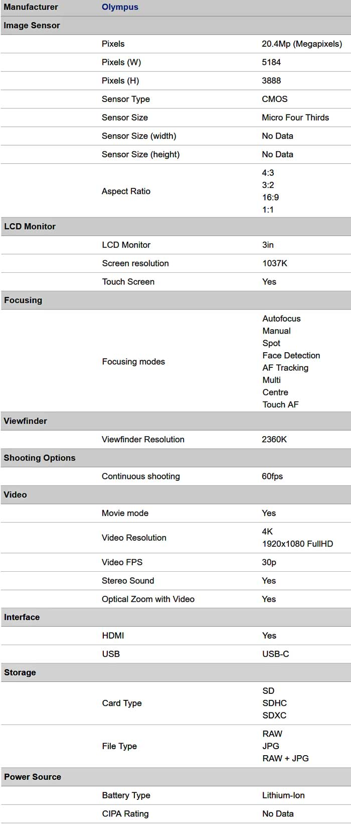 Характеристики E-M1 Mark II