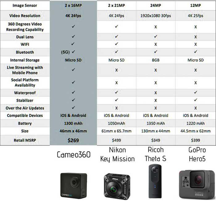 Сравнительные характеристики CAMEO360