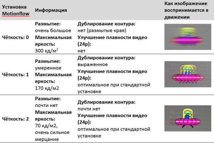 Таблица отображения движений