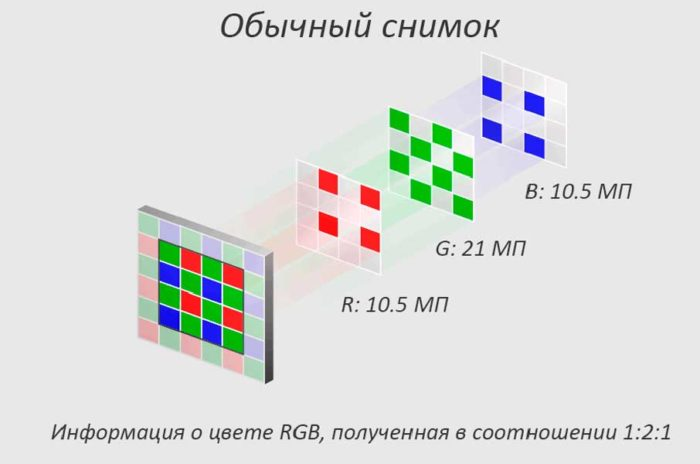 Pixel Shift - принцип работы режима