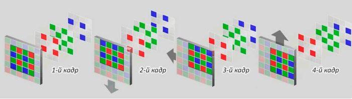 датчик изображения перемещается с шагом в 1 пиксель в разных направлениях