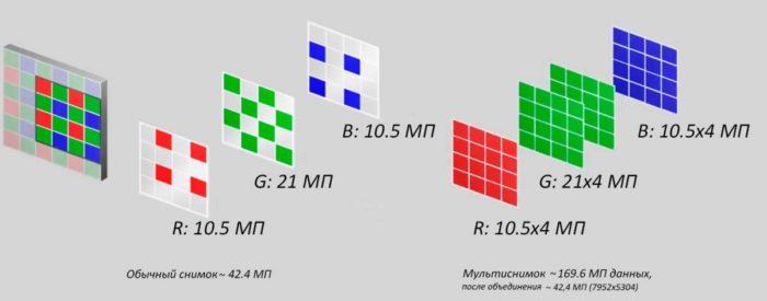 Каждый пиксель несёт в себе полную информацию о R, G или B цвете.