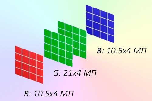 Принцип работы режима Pixel Shift Multi Shoot