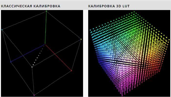 Классический куб и 3D LUT