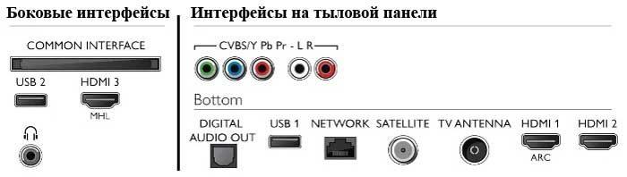 Philips 43PUS6703 интерфейсы