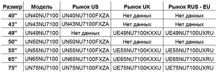 Отличия телевизоров Samsung 7 серии 2018 года