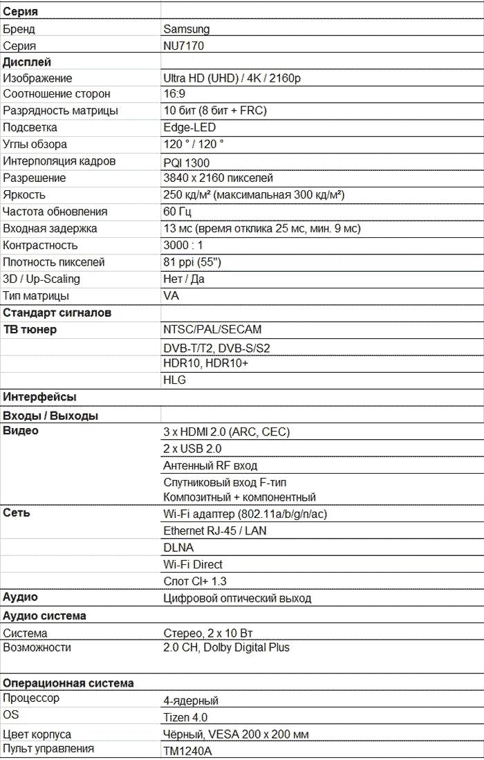 Характеристики NU7170U