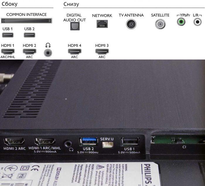 Philips 55PUS8503 4K интерфейсы