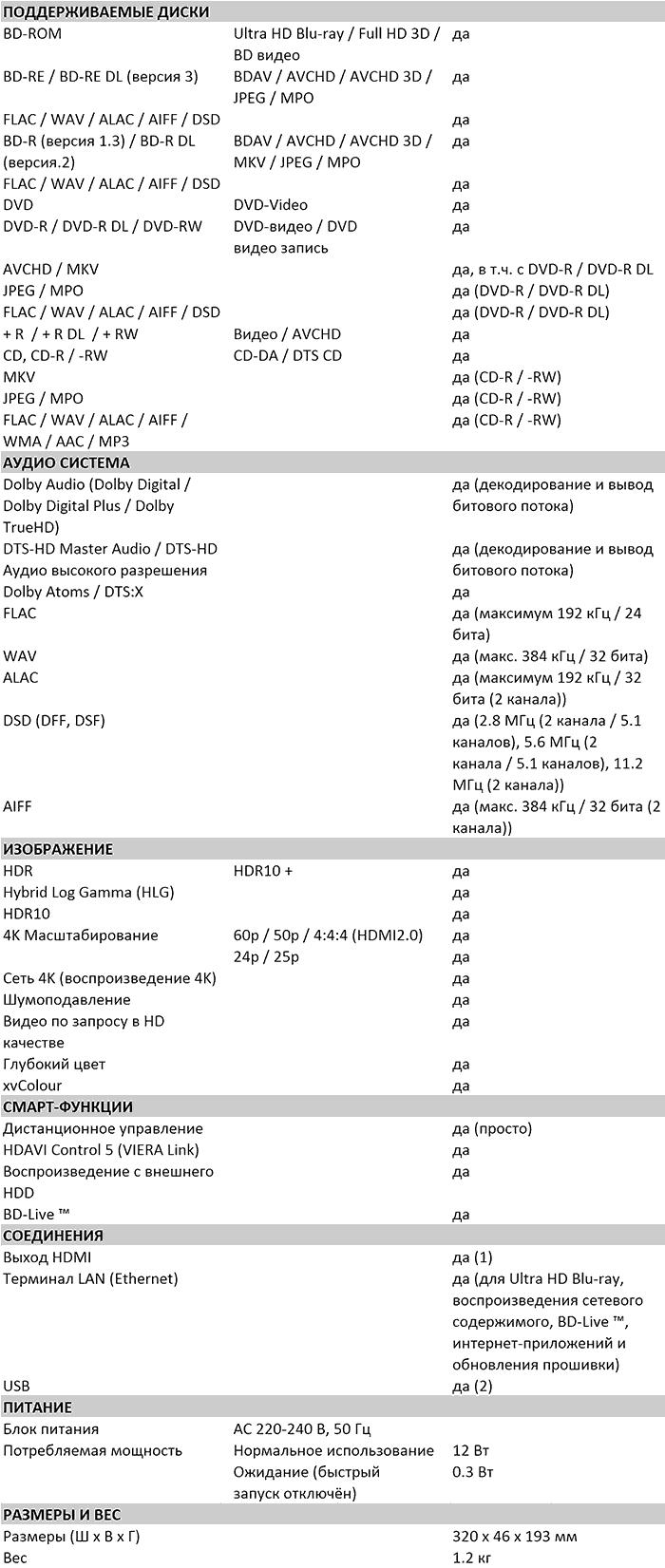 Характеристики DP-UB150