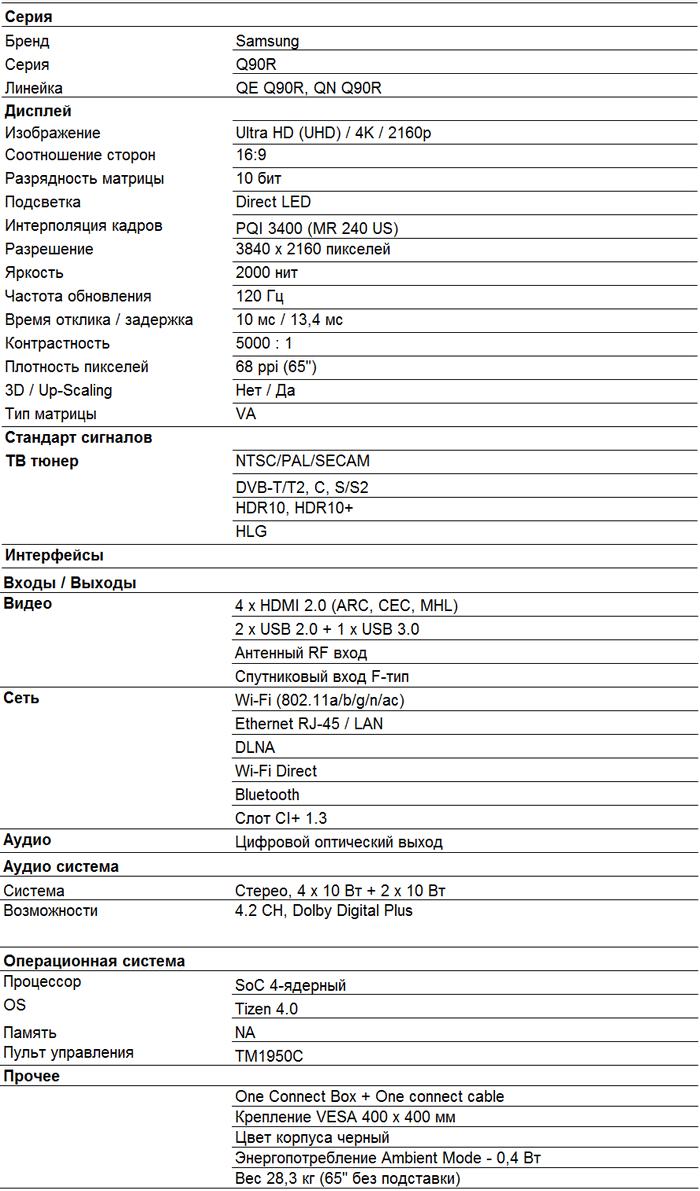 Характеристики Q90R