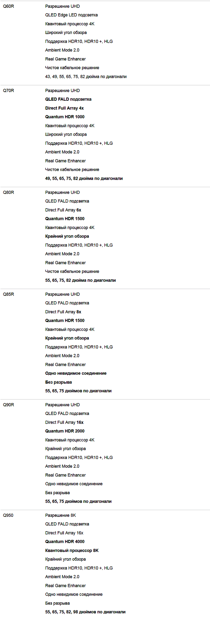 Таблица отличий QLED 2019 от Samsung