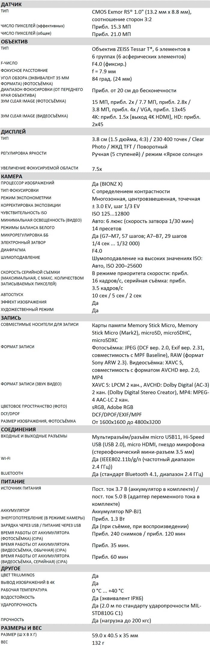 Характеристики RX0 II