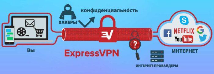 Что такое VPN и как она работает на IoT-устройствах?