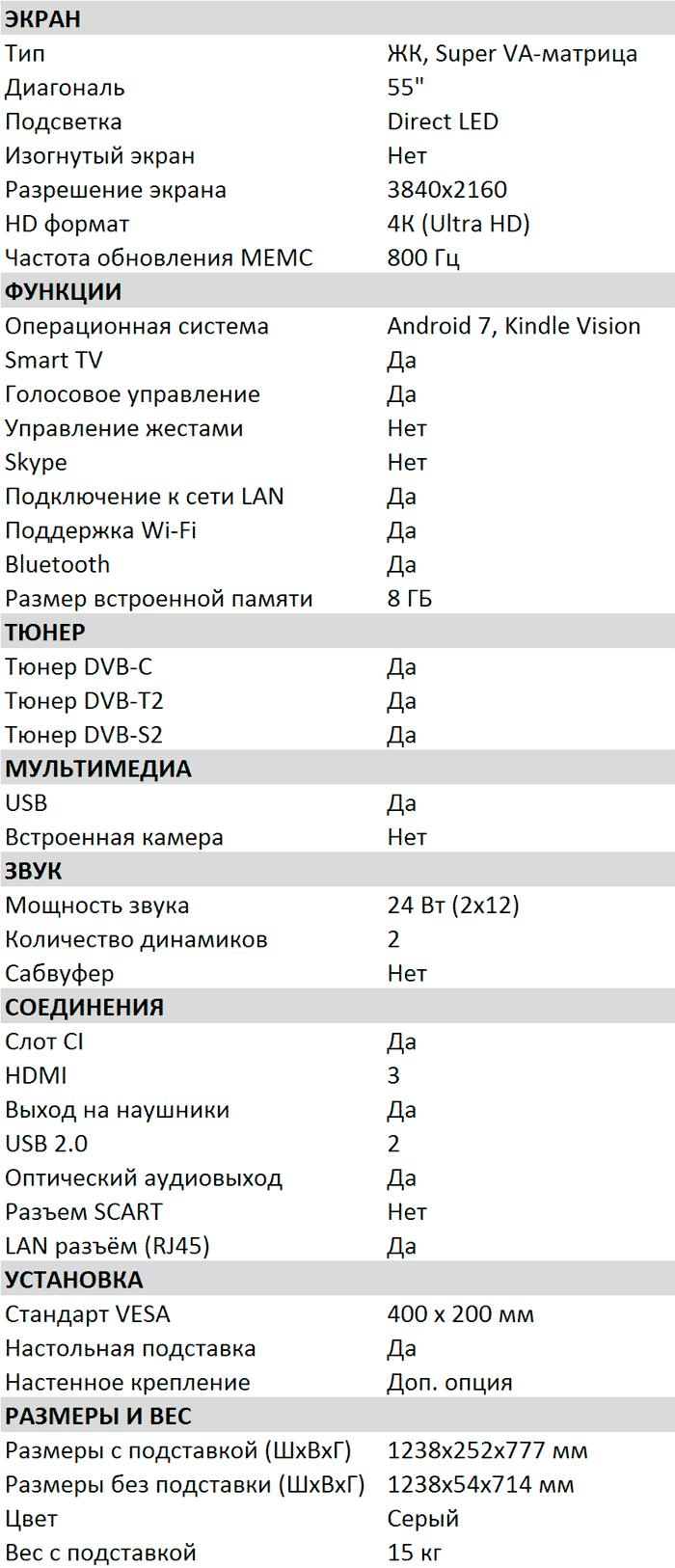 Характеристики UR50GR