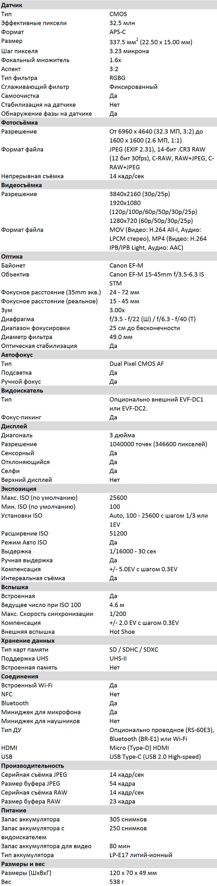 Характеристики EOS M6 II