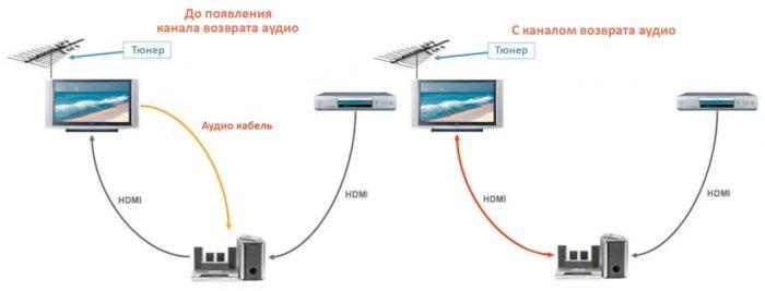 Как подключить HDMI ARC в телевизорах