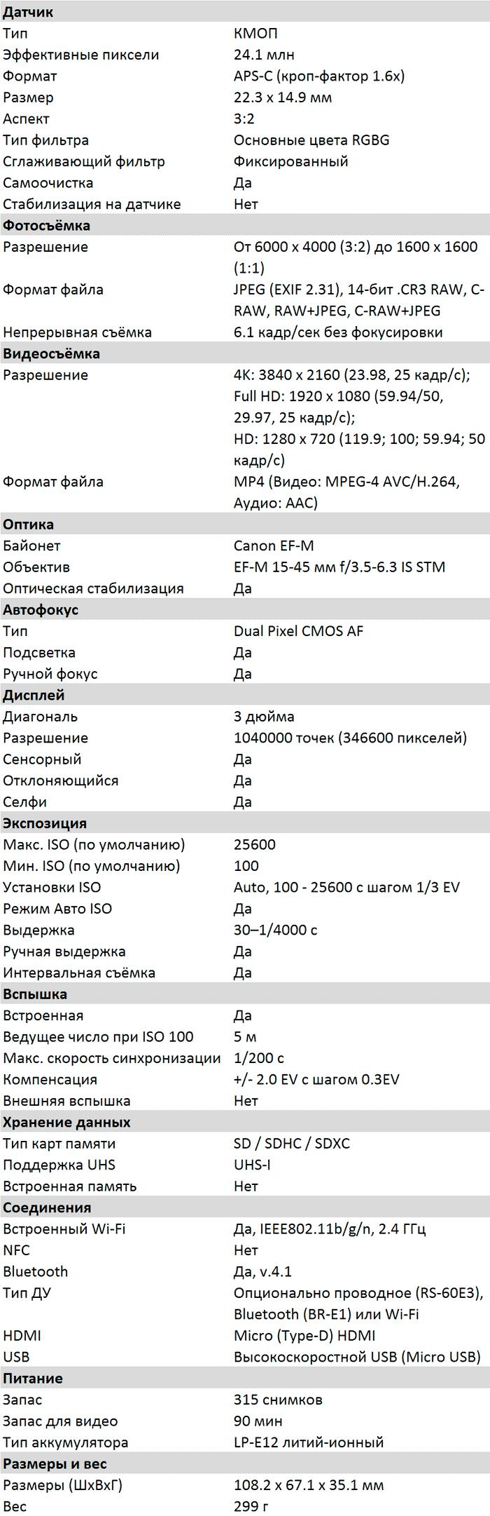 Характеристики EOS M200