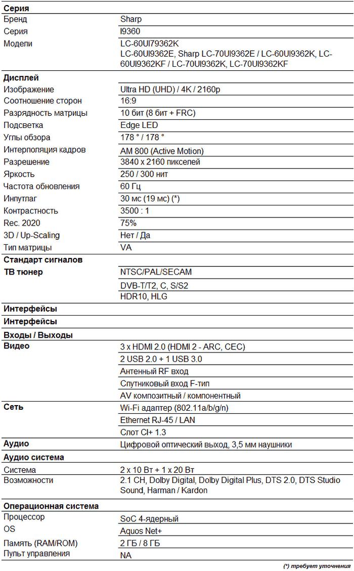 Характеристики UI9362