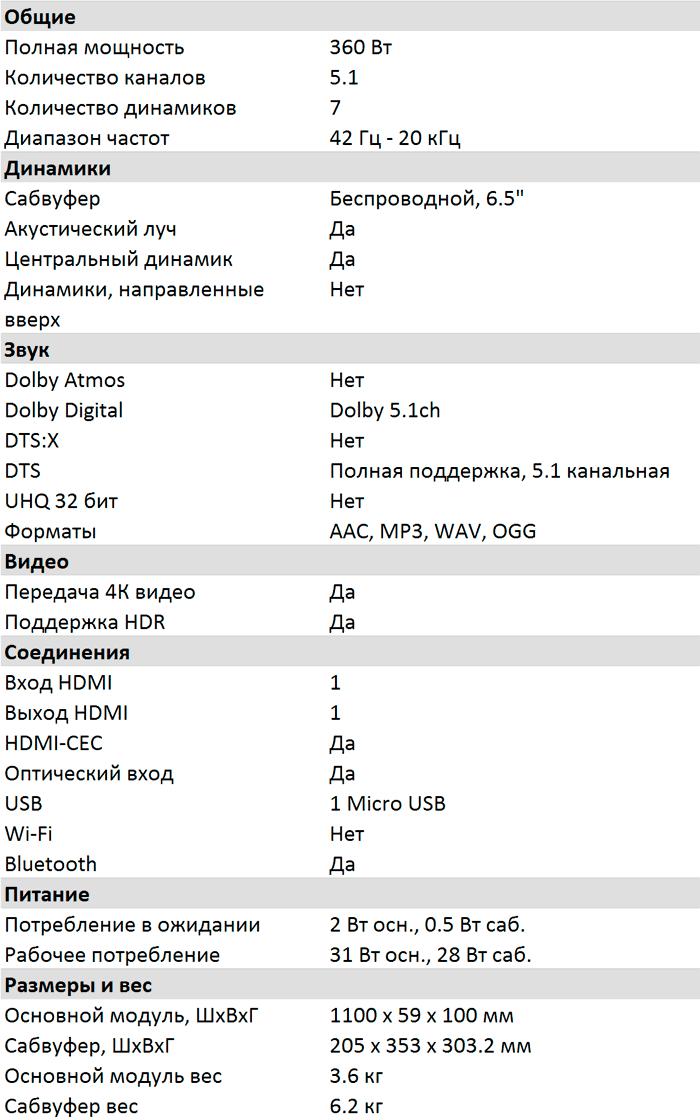 Характеристики HW-Q60R
