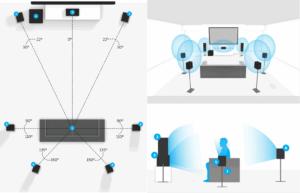 Звуковая система 7.1 Виртуальные Динамики