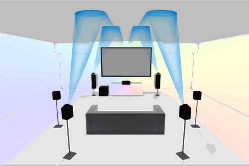 Звуковые каналы в саундбарах и домашних кинотеатрах