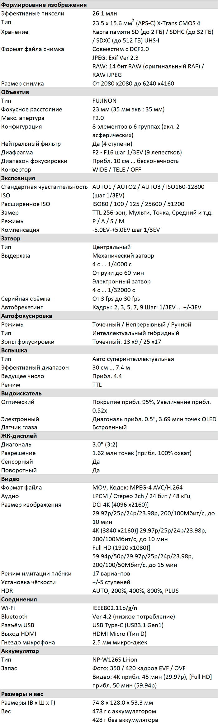 Характеристики Fuji X100V