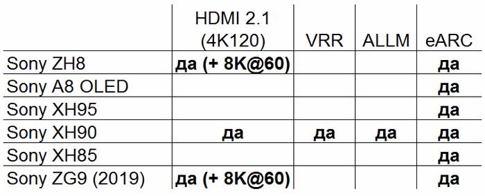 HDMI 2.1 в телевизорах Sony