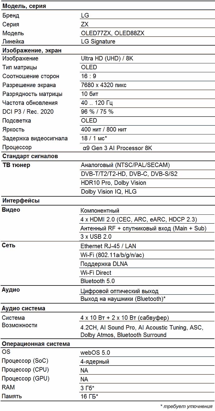LG OLED77ZX характеристики